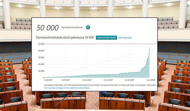 Kansalaisaloite kansanedustajien sopeutumiseläkkeiden poistamisesta lähti huimaan nousuun sen jälkeen, kun pääministeri Juha Sipilän (kesk) hallitus päätti työttömyysturvaa leikkaavasta aktiivimallista. Kansalaisaloite.fi-sivuston kuvaaja päivittyy aina vuorokauden vaihtuessa.