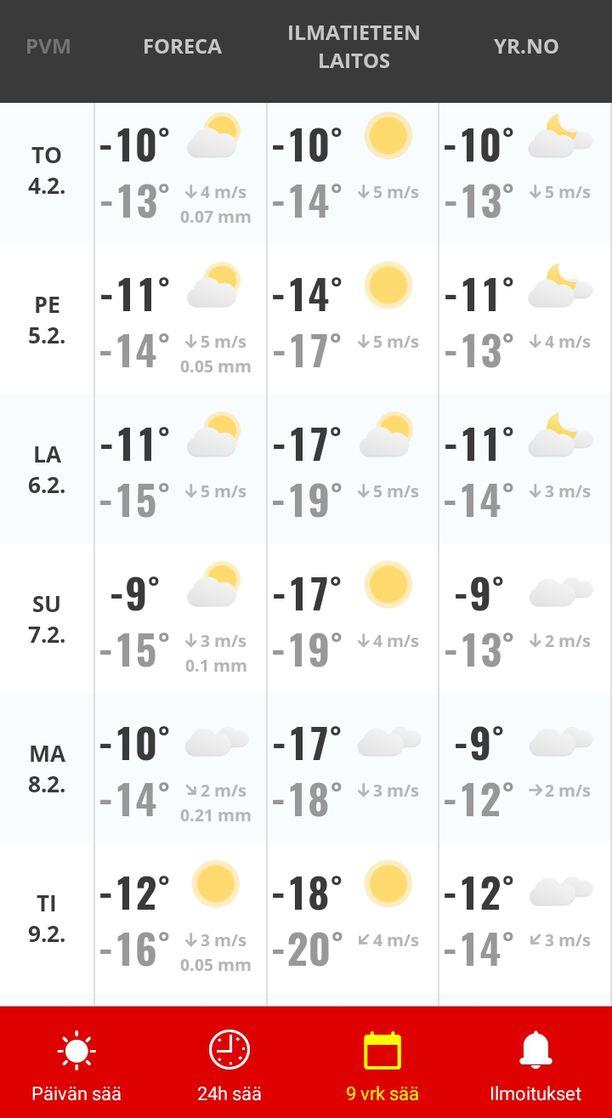 IL Paras Sää -sovellus näyttää, miten eri tahojen ennusteet eroavat toisistaan.