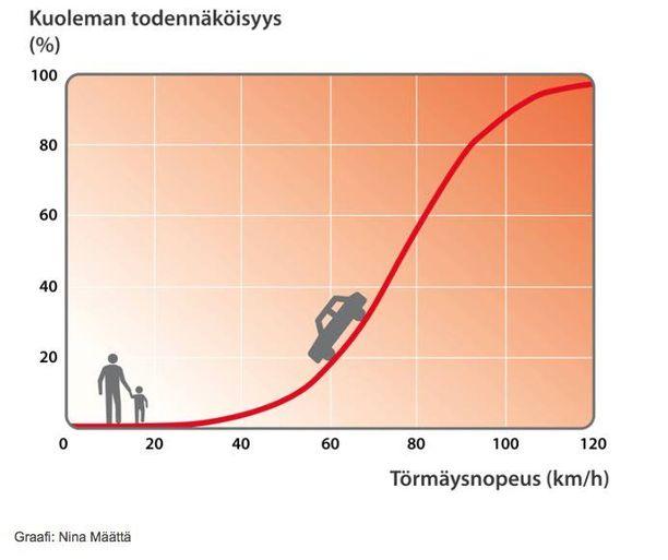 Auton vauhdin aiheuttama energialisä nostaa kävelijän kuolemanvaaraa nopeasti yli 30 km/h nopeuksissa.