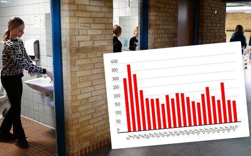 Tanska avasi koulujaan lähes kaksi viikkoa sitten – koronatartunnat jatkaneet silti laskuaan