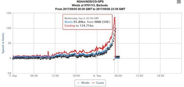 Tuulen nopeutta mittaava laite rikkoutui, kun Irma iski Barbudaan.