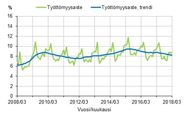 Työttömyysaste ja työttömyysasteen trendi 2008/03-2018/03, 15-74-vuotiaat.