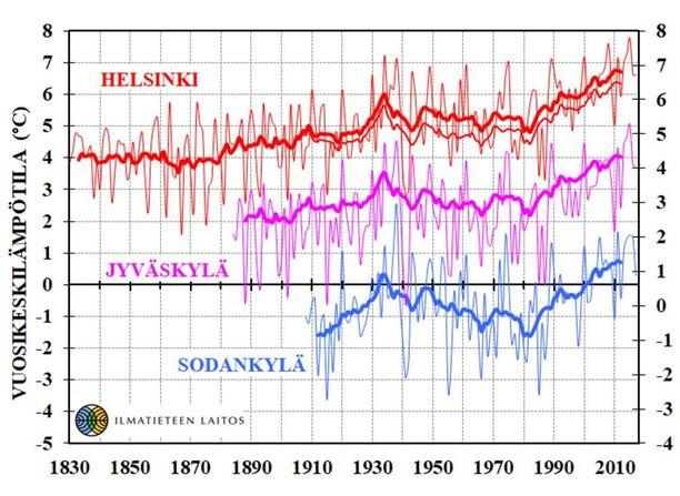 Vuosikeskilämpötilat Helsingin Kaisaniemessä vuosilta 1830-2017, Jyväskylästä 1884-2017 ja Sodankylästä 1908-2017. Vuotuiset arvot on merkitty ohuella viivalla ja kymmenen vuoden liukuva keskiarvo paksulla.