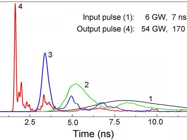 Kaavio pulssin tehosta. Alkuperäinen leveämpi pulssi (mustalla) tiivistettiin magneettisesti kolmessa vaiheessa 170 pikosekunnin mittaiseksi (punaisella).
