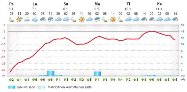 Forecan sivujen ennustekäyrässä näkyy, kuinka hurjaa kyytiä sää lämpenee esimerkiksi Kainuun Kuhmossa, missä vielä perjantaiaamuna oli liki 40 astetta pakkasta.