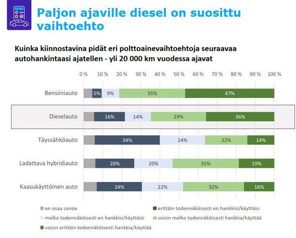 Paljon ajavalle (yli 20 000 kilometriä) diesel on paras vaihtoehto vielä pitkään.