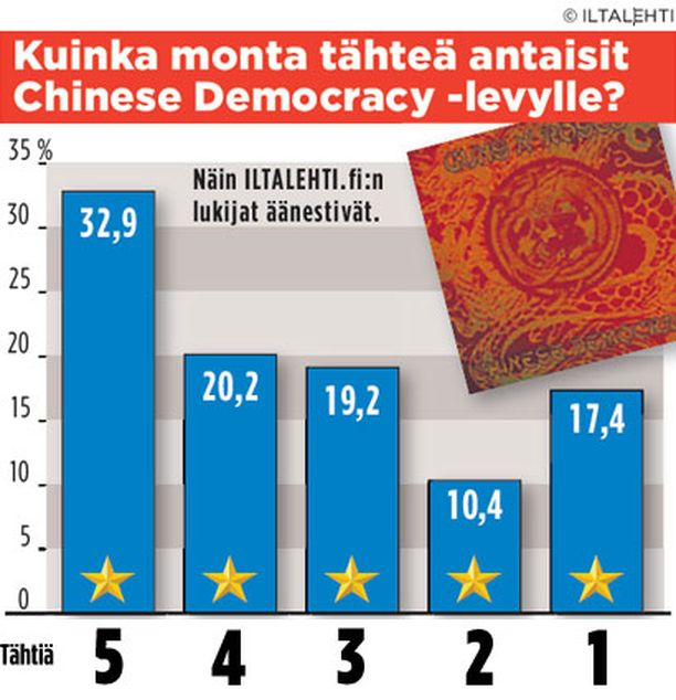 Yli 50 prosenttia lukijoista antoi Gunnari-levylle kiitettävät 4-5 tähteä.