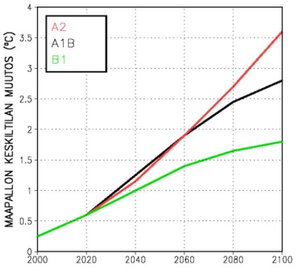 Kuvaaja esittää ilmastonmuutosmallien tulosten keskiarvona saatuja ennustuksia maapallon keskilämpötilan muutokselle vuosien 2000-2100 välillä.