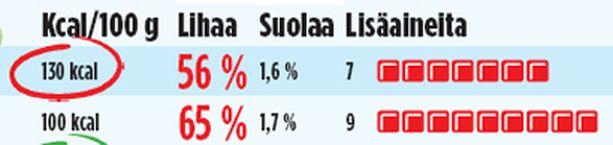 TÄRKKELYSTÄ JA AROMEJA Kalkkuna- ja broilerleikkeet eivät ole täyslihaa. Vertailun tuotteiden lihapitoisuus oli 56-93 prosenttia.