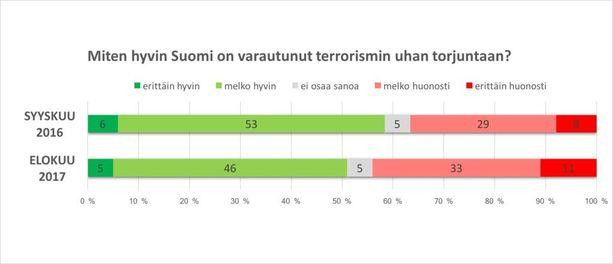 Puukotusisku horjauttanut suomalaisten luottamusta siihen, miten Suomi kaiken kaikkiaan on varautunut terrorismin uhkaan. Viime vuoden tutkimuksen on teettänyt Maanpuolustustiedotuksen suunnittelukunta.