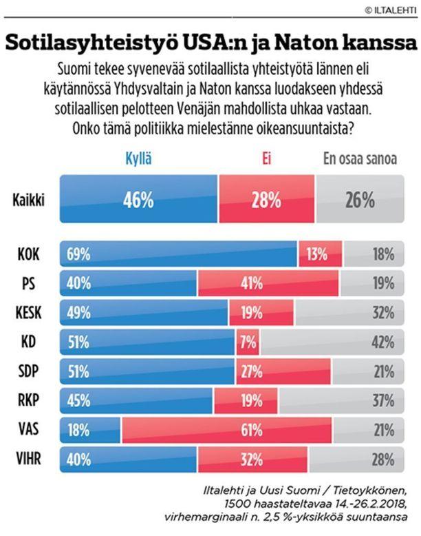 Puolet Sdp:n äänestäjistä hyväksyy politiikan, joka tähtää yhteisen pelotteen luomiseen lännen kanssa Venäjän mahdollista uhkaa vastaan. Sdp on 51 prosentilla sotilasyhteistyön toiseksi suurin tukija; suurin on kokoomus.