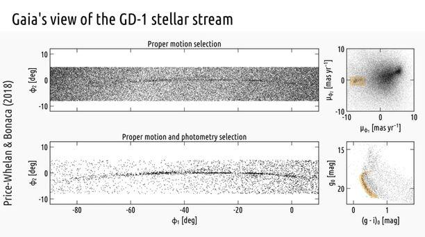 Kuvassa näkyy reiät, joita tähtivirta GD1:een on ilmestynyt.