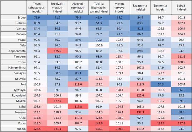 Verrattaessa yli 50 000 asukkaan kaupunkeja koko maahan, terveimmät asukkaat ovat Espoossa ja Helsingissä. Suurinta sairastavuus on Kuopiossa, Kotkassa ja Oulussa. Sepelvaltimotauti, tuki- ja liikuntaelinsairaudet sekä mielenterveyden häiriöt ovat yleisempiä Itä- ja Pohjois-Suomen kuin läntisen ja eteläisen Suomen suurissa kaupungeissa. Lähde: THL
