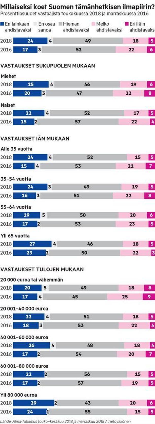 Alma-tutkimus: Millaiseksi koet Suomen tämänhetkisen ilmapiirin?