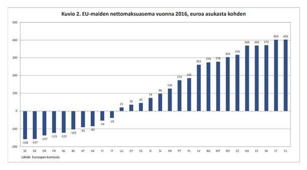 Suomi maksoi EU:n kirstuun 54 euroa asukasta kohden vuonna 2016. Pienemmän summan maksoi ainoastaan Italia, jonka asukaskohtaiseksi summaksi tuli 39 euroa. Kuvan saat suuremmaksi klikkaamalla sitä.