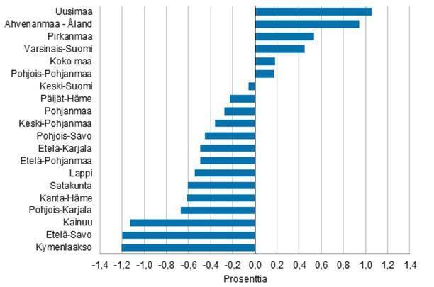 Väestö vähenee suurimmassa osassa Suomea ja keskittyy kasvumaakuntiin.