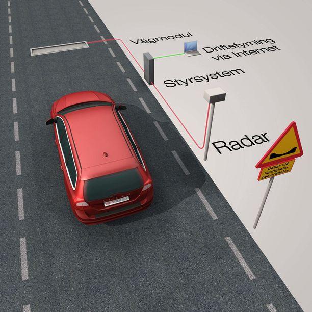 Tutka mittaa autojen nopeuksia. Ylinopeutta ajavan kohdalla hidaste laskeutuu kuusi senttimetriä.