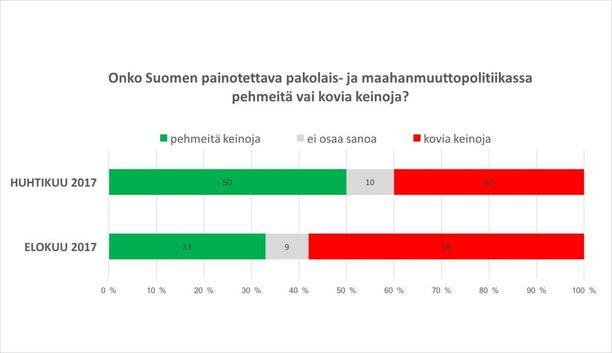 Pehmeän politiikan kannattajat ovat nyt vähemmistönä. Tutkimuksen kysymys kuului: Millä tavoin Suomessa pitäisi toimia terroritekojen ehkäisemiseksi? Pitäisikö Suomen painottaa nykyistä enemmän niin kutsuttuja kovia keinoja eli tiukkaa maahanmuutto- ja turvapaikkapolitiikkaa sekä viranomaisten toimivaltuuksien lisäämistä vai niin kutsuttuja pehmeitä keinoja eli syrjäytymisen ehkäisemistä, kehitysapua ja kotouttamispolitiikkaa? Huhtikuussa tutkimuksen teetti Yle.