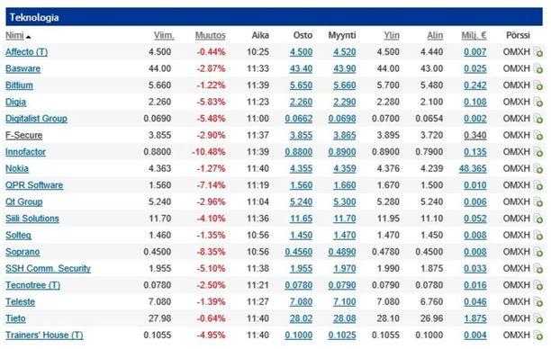 Helsingin pörssi avasi tiistaina reippaasti miinusmerkkisenä. Puolen päivän aikaan OMX-indeksi oli 2,1 prosentin laskussa.