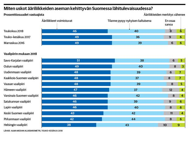 Suurin osa suomalaisista uskoo ääriliikkeiden aseman voimistuvan tulevaisuudessa.