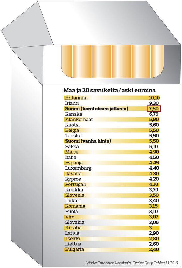 Tupakka Hinnasto