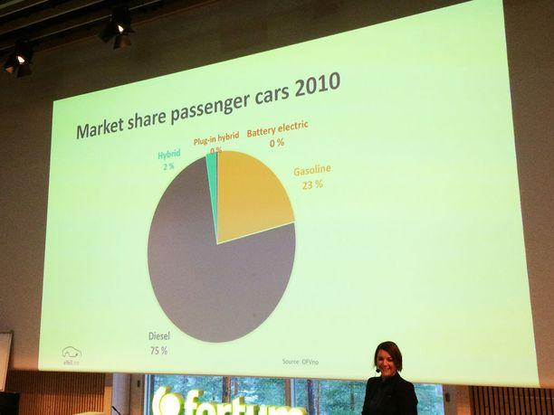 Vuonna 2010 dieselautot hallitsivat Norjan automyyntitilastoja.