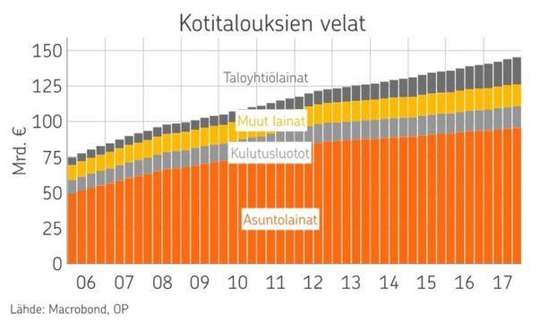 Taloyhtiölainojen lähteenä Tilastokeskus. Muut lainat Suomen Pankki.