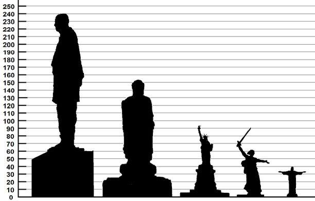 Tässä patsaiden kokojen vertailua. Intian Yhtenäisyyden muistomerkki 240 metriä (tästä jalustaa 58 metriä), Zhongyuanin suuri buddha Kiinan Henanin maakunnassa 153 metriä (jalusta 45 metriä), New Yorkin Vapaudenpatsas 93 metriä (jalusta 47 metriä), Äiti synnyinmaa Volgogradissa Venäjällä 87 metriä (jalusta 2 metriä), Rio de Janeiron Kristus-patsas 38 metriä (jalusta 8 metriä).