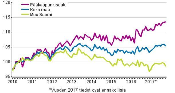Vanhojen osakeasuntojen hintojen kehitys kuukausittain, indeksi 2010=100. Lähde: Tilastokeskus.
