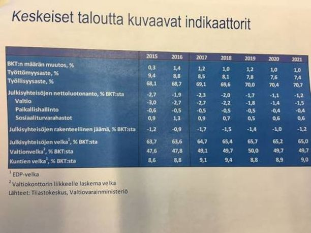 Valtiovarainministeriön virkamiehet esittelivät vapun alla taulukkoa, josta käy ilmi, ettei hallitus ole saavuttamassa työllisyysastetta ja valtiontalouden alijäämää koskevia tavoitteitaan. Myös osa säästötoimista on epävarmalla pohjalla.
