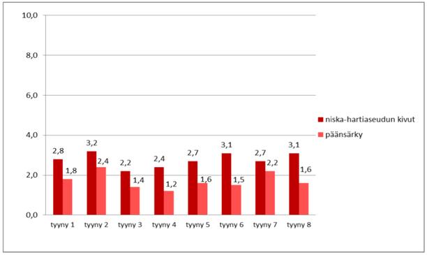 Tyynyn iän ja mallin vaikutus niska-hartiaseudun kipuihin ja päänsärkyyn herätessä. Vastaukset ilmoitettu keskiarvoina kipujanalla asteikolla 0–10. Tyynyjen iän ja mallin selitykset: tyyny 1: alle 1–3 vuotta vanha muotoiltu vaahtotyyny, tyyny 2: 4–9 vuotta vanha tai vanhempi muotoiltu vaahtotyyny, tyyny 3: alle 1–3 vuotta vanha muotoiltu kehon lämmön mukaan muotoutuva tyyny, tyyny 4: 4–5 vuotta vanha muotoiltu kehon lämmön mukaan muotoutuva tyyny, tyyny 5: alle 1–3 vuotta vanha kuitutäytetyyny, tyyny 6: 4–9 vuotta vanha tai vanhempi kuitutäytetyyny, tyyny 7: alle 1–3 vuotta vanha jokin muu tyyny, tyyny 8: 4–9 vuotta vanha tai vanhempi jokin muu tyyny