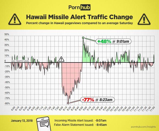 Netin suosituimpiin sivustoihin kuuluva Pornhub esitteli grafiikan, joka näyttää, miten liikenne sivustolle muuttui hälytyksen aikana ja sen jälkeen.