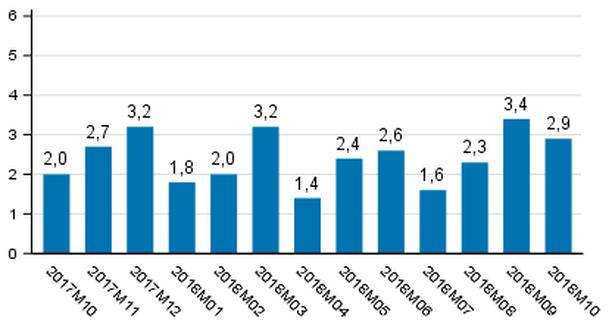 Tuotannon työpäiväkorjattu muutos edellisvuoden vastaavastakuukaudesta, %