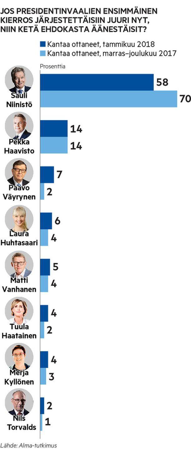 Sauli Niinistön kannatus putosi peräti 12 prosenttiyksikköä verrattuna marras-joulukuun mittaukseen. Pekka Haaviston (vihr.) kannatus pysyi edellisen mittauksen tasolla. Kaikki muut ehdokkaat nostivat kannatustaan.