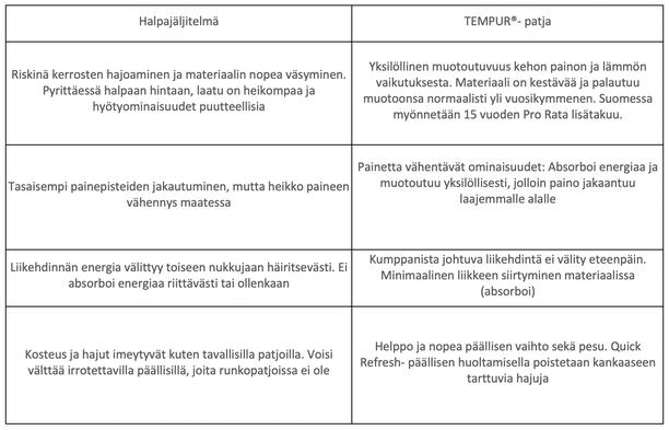 Aidon Tempurin ja viskoelastisten jäljitelmien keskeisimmät erot