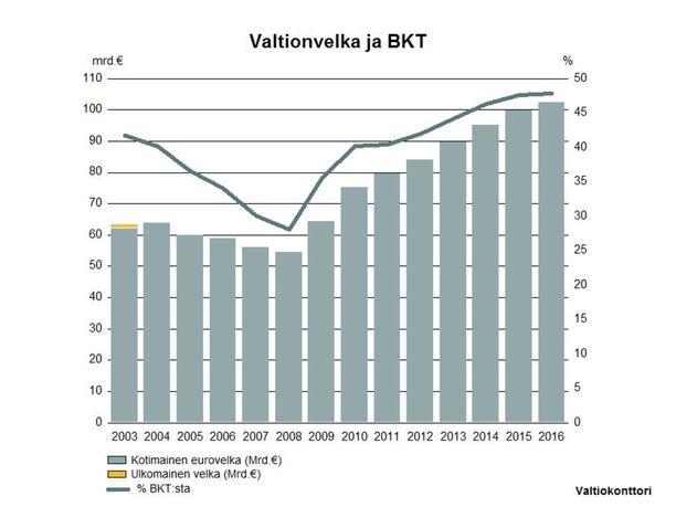 Suomen valtion velka kasvaa kasvamistaan.