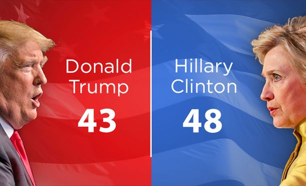 Washington Postin ja ABC:n yhteisen kyselytutkimuksen mukaan Hillary Clintonin johtoasema presidentinvaaleissa olisi kasvanut.