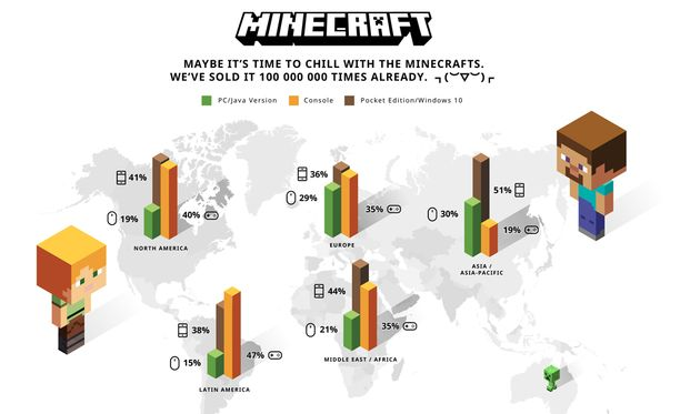 Minecraftia on myyty valtava määrä kaikkialla maailmassa.