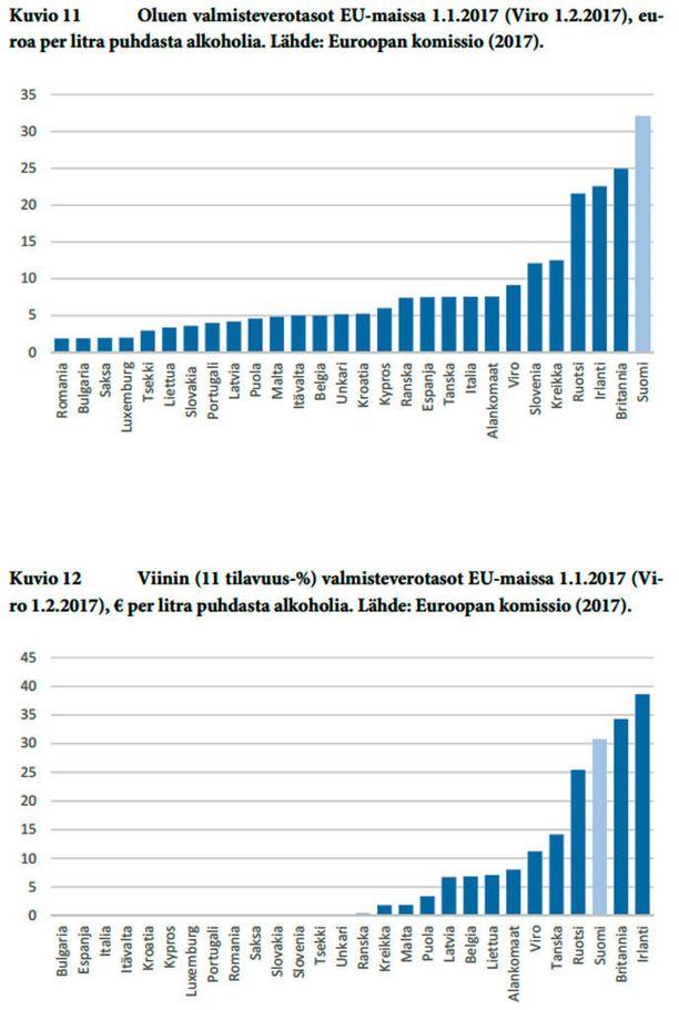 Suomi on EU-maiden ankarin oluen verottaja, ja myös viinin osalta Suomi on verotuksen kärkipäätä. Lähde: Veronmaksajain Keskusliiton Kulutusverotuksen trendit meillä ja muualla -raportti