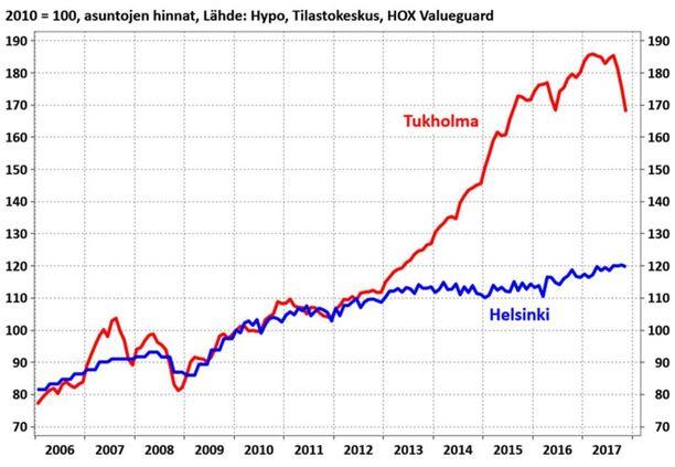 Hypon mukaan Ruotsissa hinnat nousivat 2013-2015 yli kymmenen prosentin vuosivauhtia. Suomessa meno on ollut siihen nähden rauhallista. Kuvassa Tukholman ja Helsingin asuntojen hintakehitys vuodesta 2005.