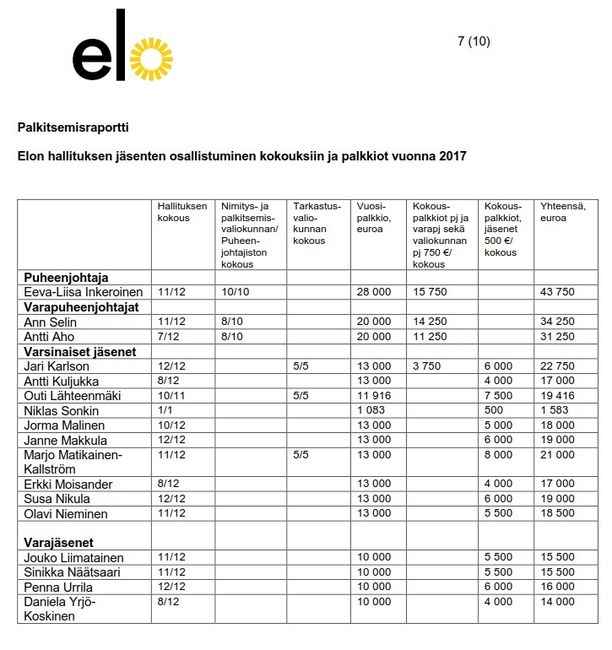 Työeläkeyhtiö Elo maksoi Matikainen-Kallströmille viime vuonna 21 000 euroa.