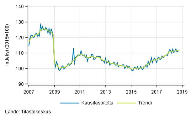 Teollisuustuotannon (BCD) trendi ja kausitasoitettu sarja, 2007/01–2018/09.