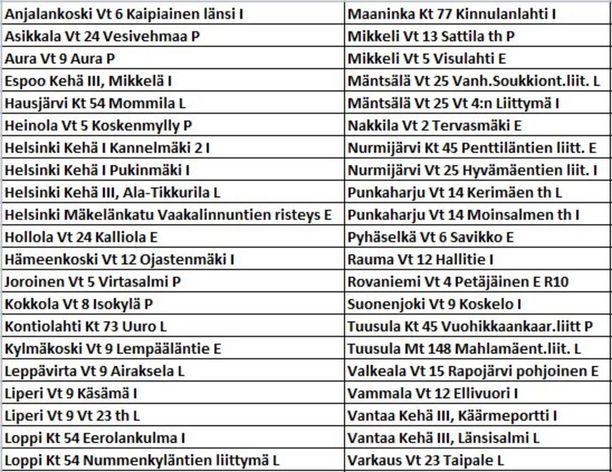 Poliisi julkaisi listan 42:sta joululiikennettä valvovasta kameratolpasta Twitterissä.