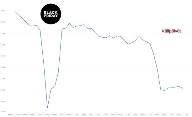 Hintaoppaan tilastojen mukaan elektroniikkatuotteiden hinnat olivat vuonna 2017 halvimmillaan Black Fridayna.