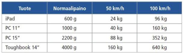 Näin ajoneuvon nopeus vaikuttaa erilaisten tavaroiden iskeytymispainoihin.