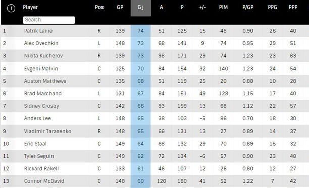 NHL:n maalipörssi syksyn 2016 jälkeen on suomalaisittain mieluisaa luettavaa.