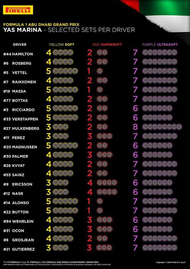 Formula ykkösten viralliset verkkosivut julkaisivat kuvan kuljettajien rengasvalinnoista.