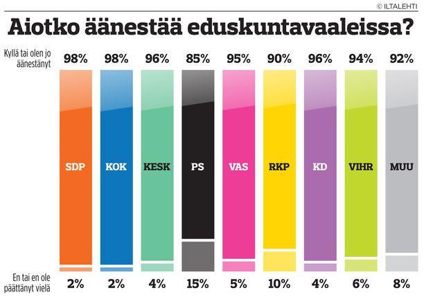 Taulukossa havainnollistetaan kyselyssä puoluekantansa ilmaisseiden suomalaisten äänestyskäyttäytymistä. Esimerkiksi SDP:tä kannattavista 98 prosenttia aikoo äänestää tai on jo äänestänyt, kaksi prosenttia ei aio äänestää tai ei ole vielä päättänyt äänestääkö.