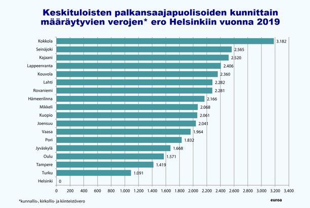 Suomen toisessa metropolissa, Tampereella, elävä pariskunta maksaa vuonna 2019 lähes 1 500 euroa enemmän kunnallis-, kirkollis- ja kiinteistöveroa kuin helsinkiläinen verrokkipariskunta.