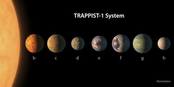 Taiteiljan näkemys Trappist-1-tähteä kiertävistä planeetoista. Löytyneet seitsemän planeettaa ovat suunnilleen Maan kokoisia.